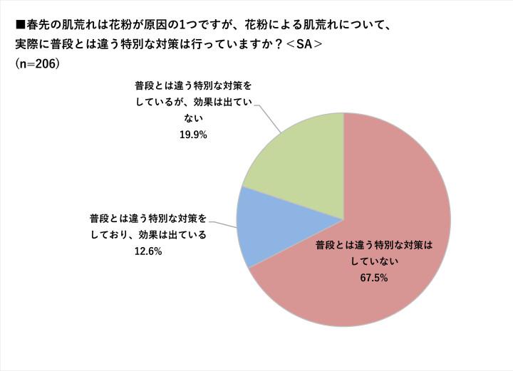 花粉による肌荒れについて、約 7 割(67.5%)の女性は「普段とは違う特別な対策はしていない」と回答。 さらに、対策をしている人でも、その半数以上は「効果が出ていない」(19.9%)ことが判明。