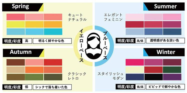 パーソナルカラーの4種類
